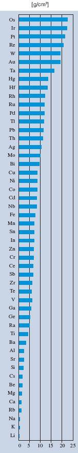 gęstość - wykres