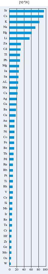 współczynnik rozszerzalności cieplnej - wykres